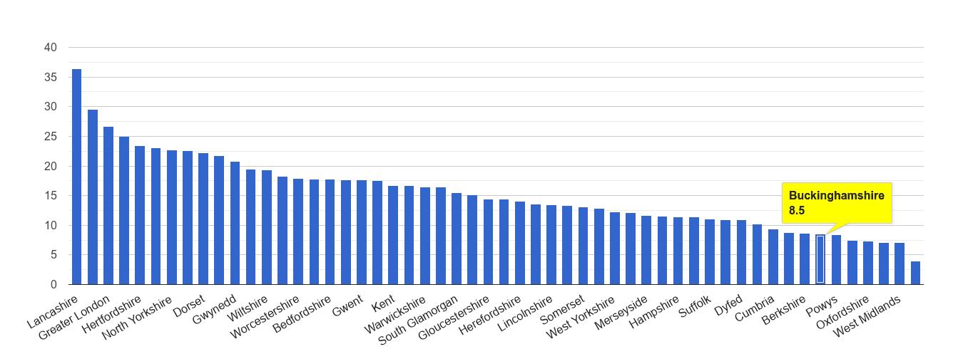 Buckinghamshire antisocial behaviour crime rate rank