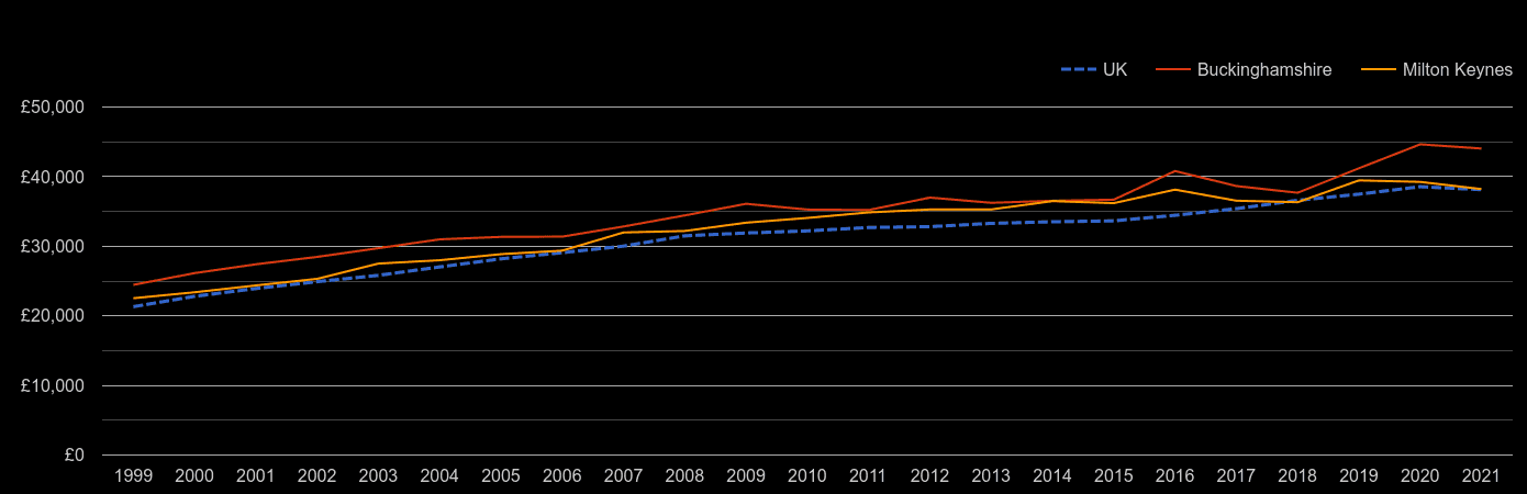 Buckinghamshire average salary by year