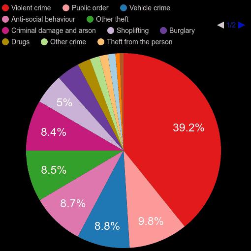 Buckinghamshire crime statistics