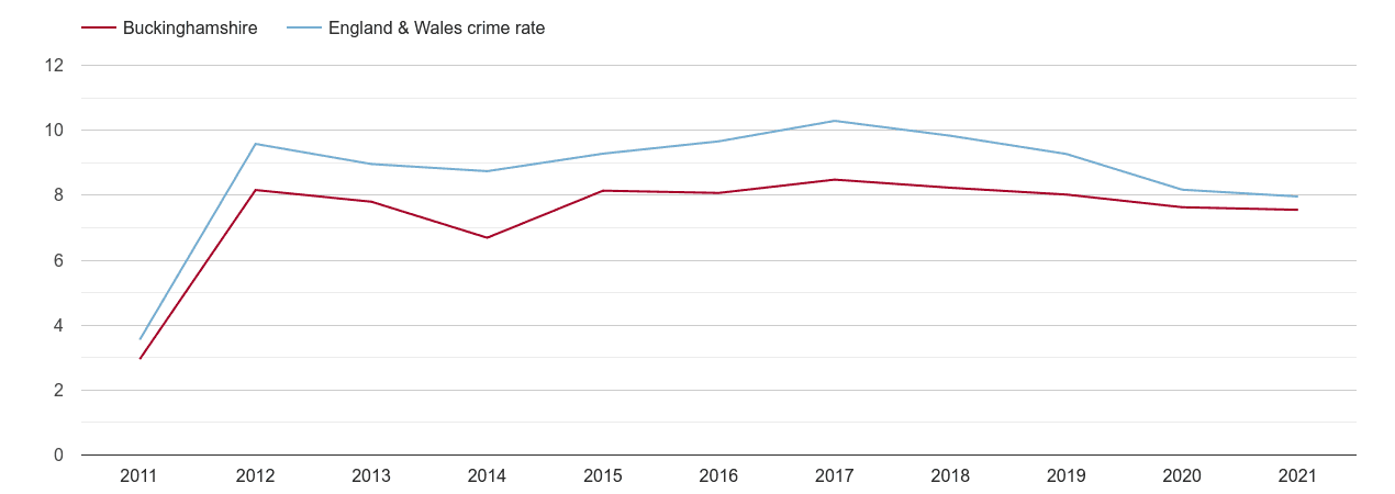 Buckinghamshire criminal damage and arson crime rate