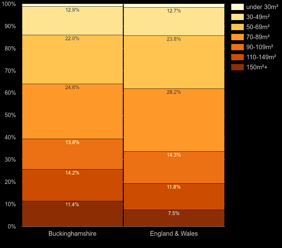 Buckinghamshire homes by floor area size