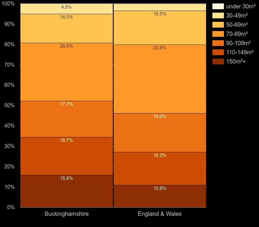 Buckinghamshire houses by floor area size