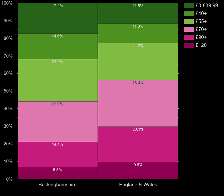 Buckinghamshire houses by heating cost per square meters
