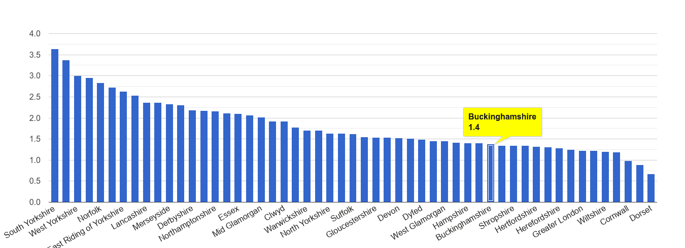 Buckinghamshire other crime rate rank