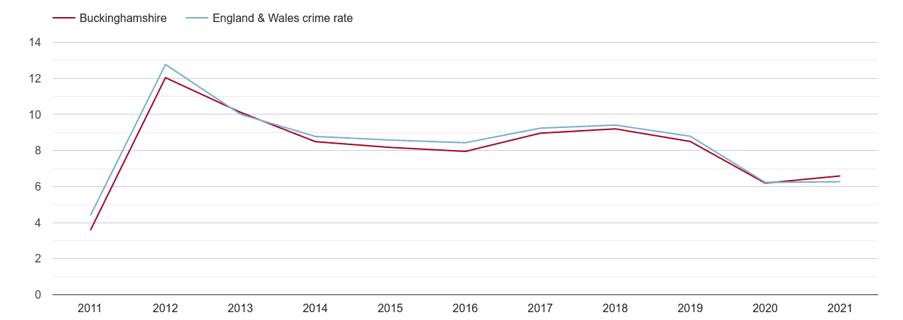 Buckinghamshire other theft crime rate