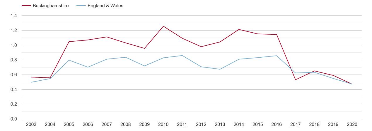 Buckinghamshire population growth rate