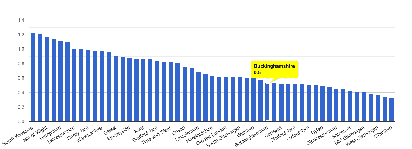 Buckinghamshire possession of weapons crime rate rank