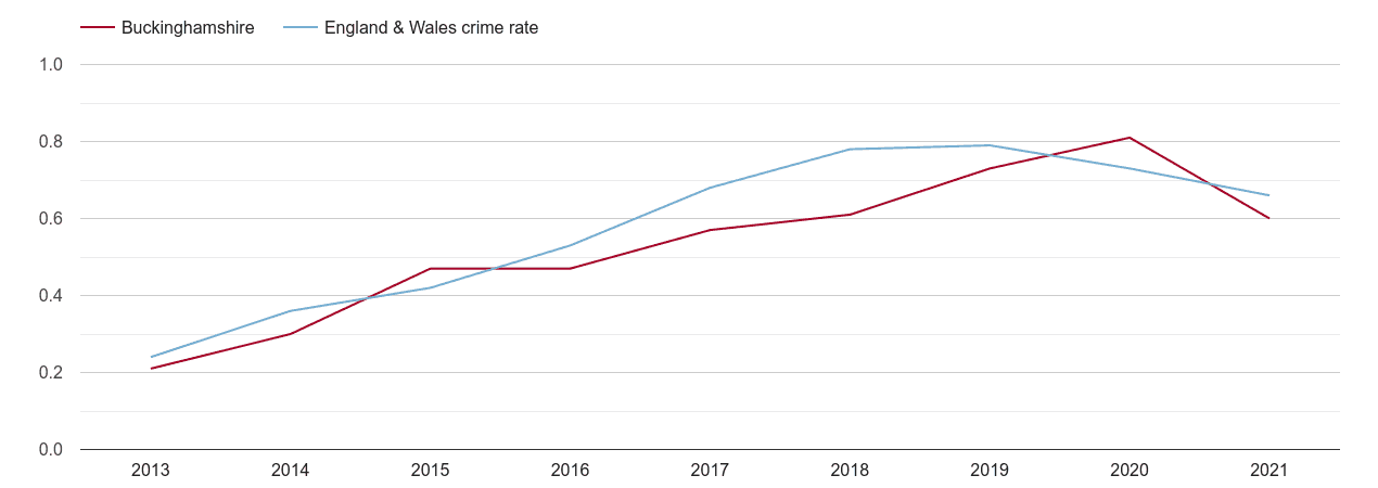 Buckinghamshire possession of weapons crime rate
