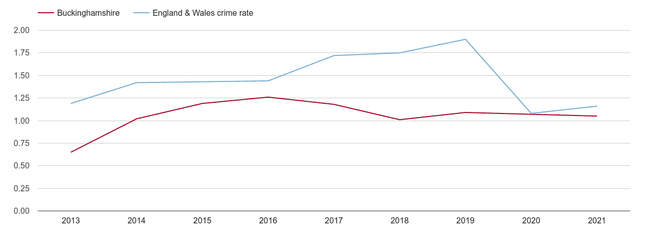 Buckinghamshire theft from the person crime rate