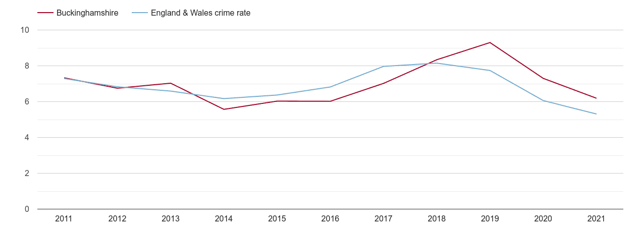 Buckinghamshire vehicle crime rate