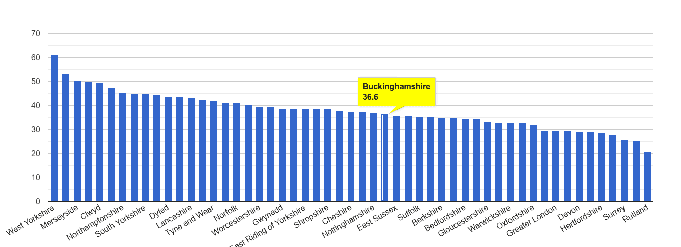 Buckinghamshire violent crime rate rank