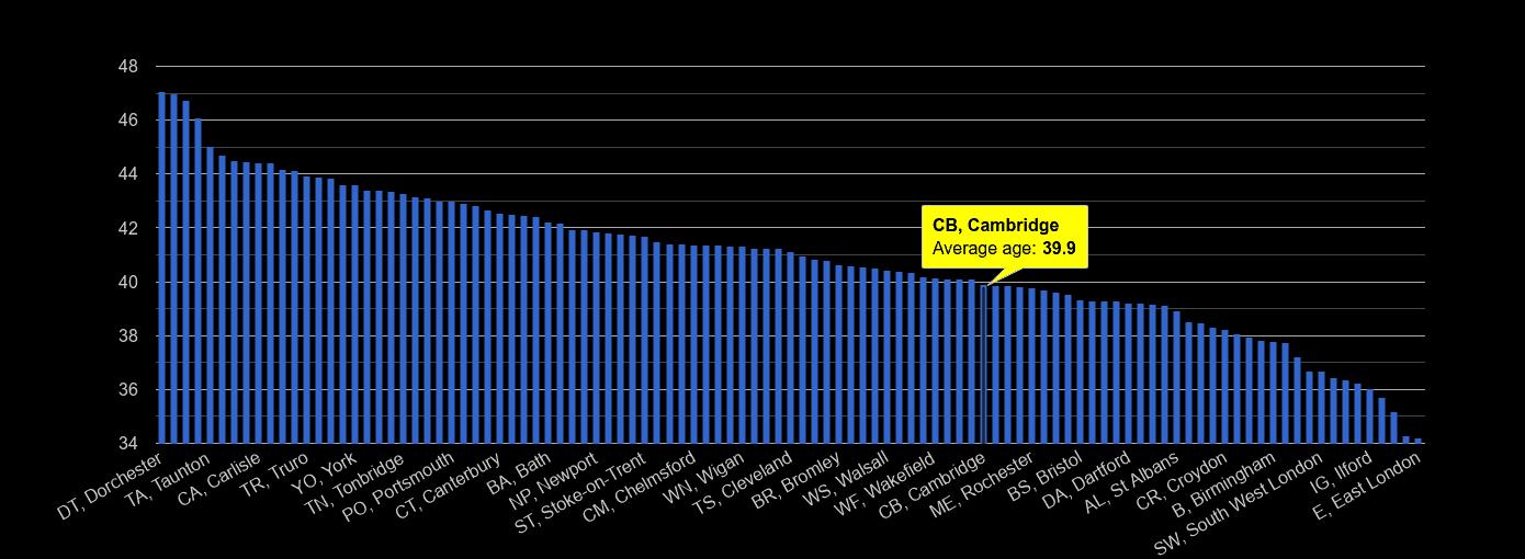 Cambridge average age rank by year