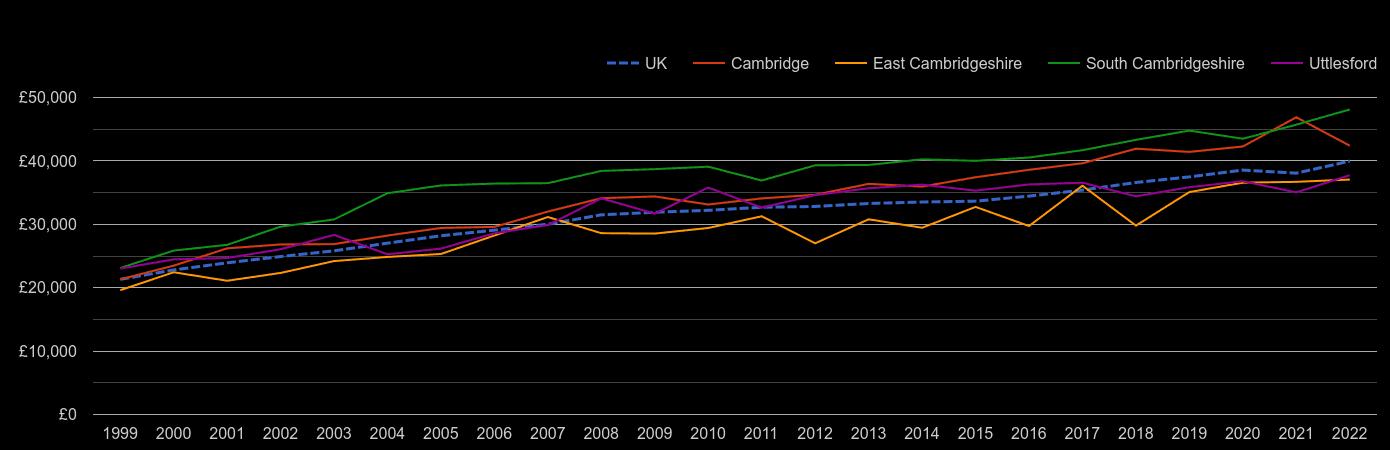 Cambridge average salary by year