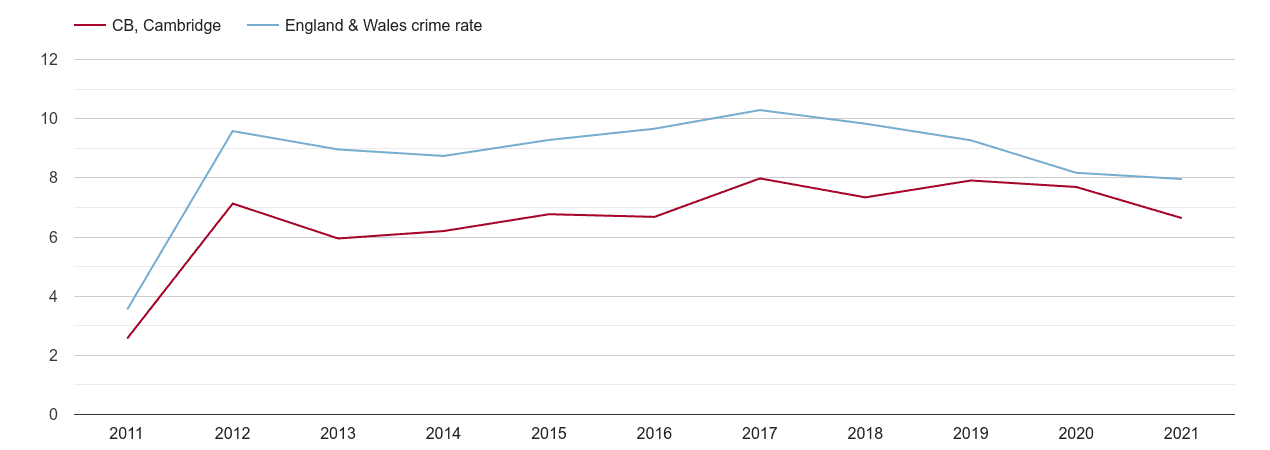 Cambridge criminal damage and arson crime rate
