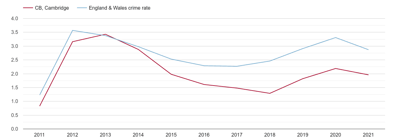 Cambridge drugs crime rate