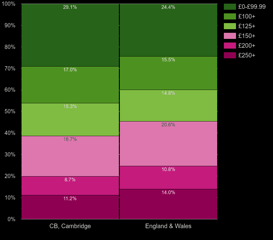 Cambridge flats by heating cost per room
