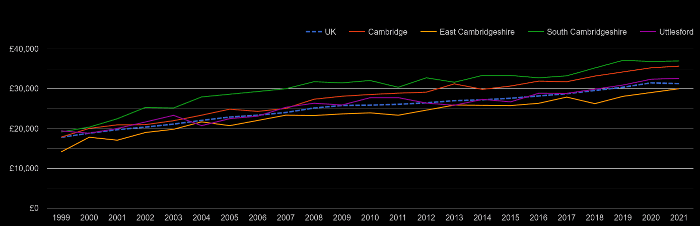 Cambridge median salary by year
