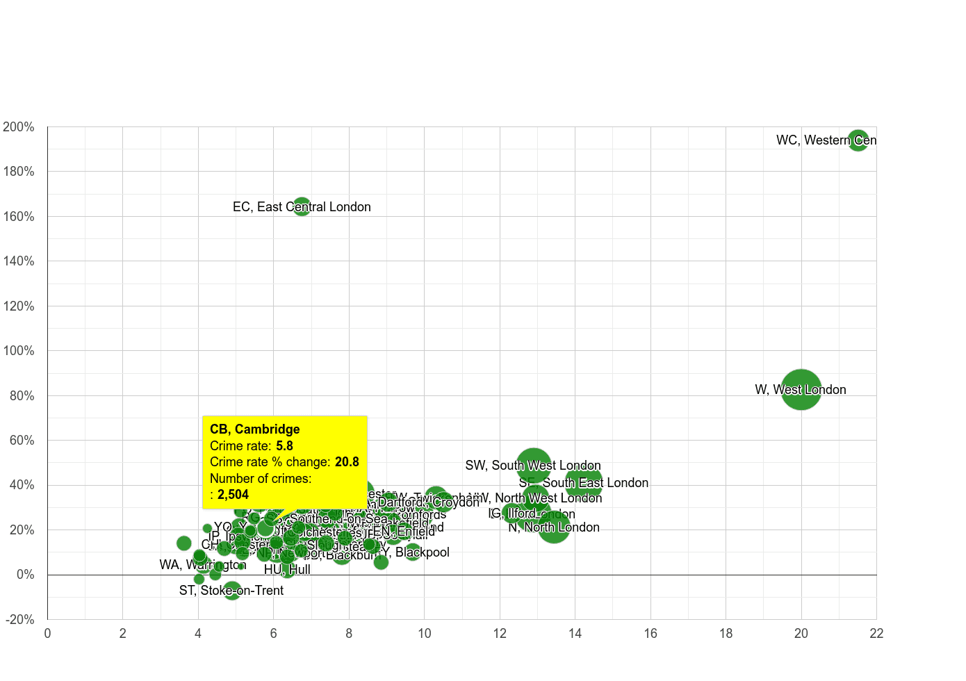 Cambridge other theft crime rate compared to other areas