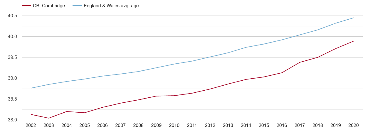 Cambridge population average age by year