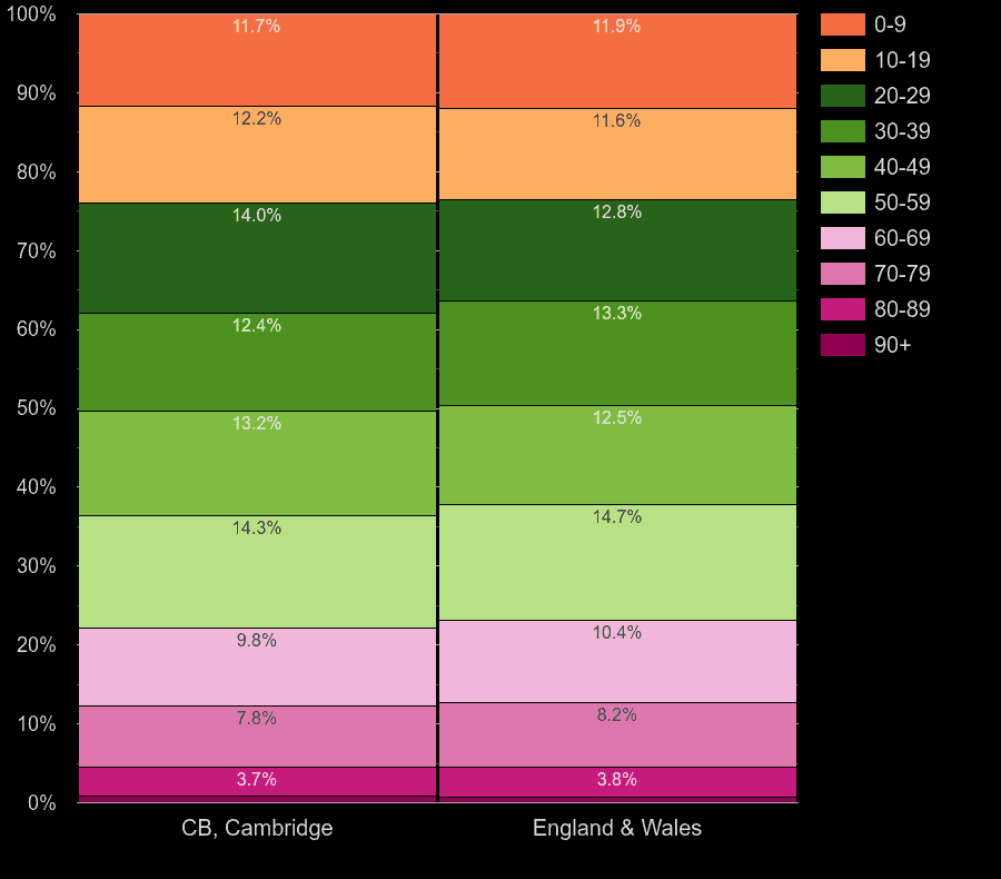 Cambridge population share by decade of age by year