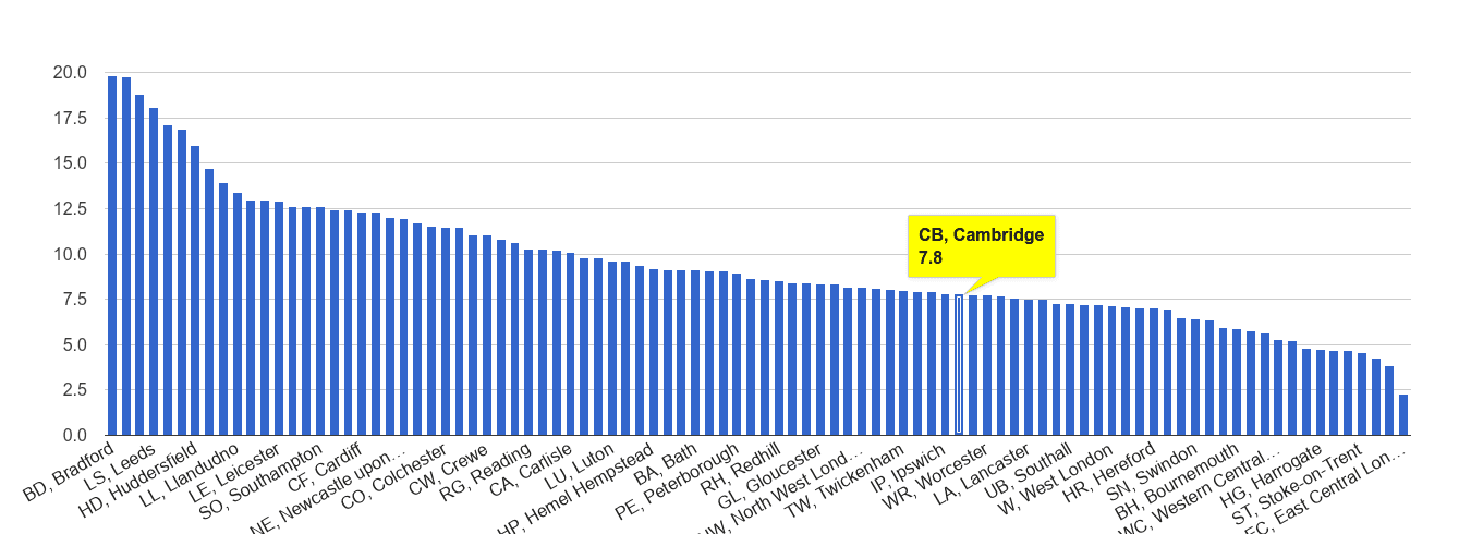 Cambridge public order crime rate rank