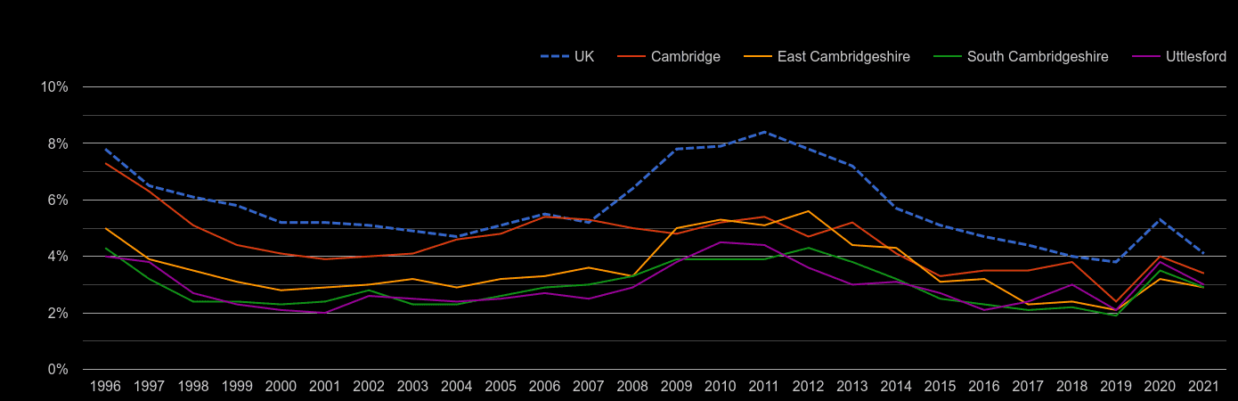Cambridge unemployment rate by year