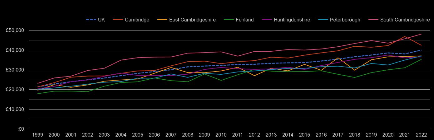 Cambridgeshire average salary by year