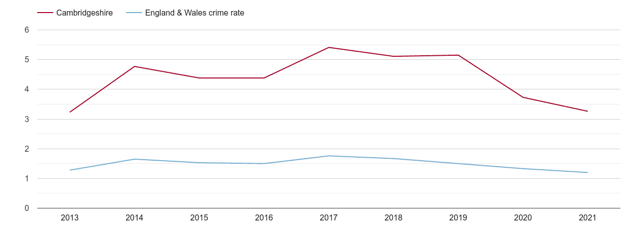 Cambridgeshire bicycle theft crime rate