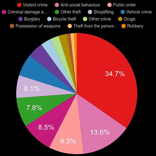 Cambridgeshire crime statistics