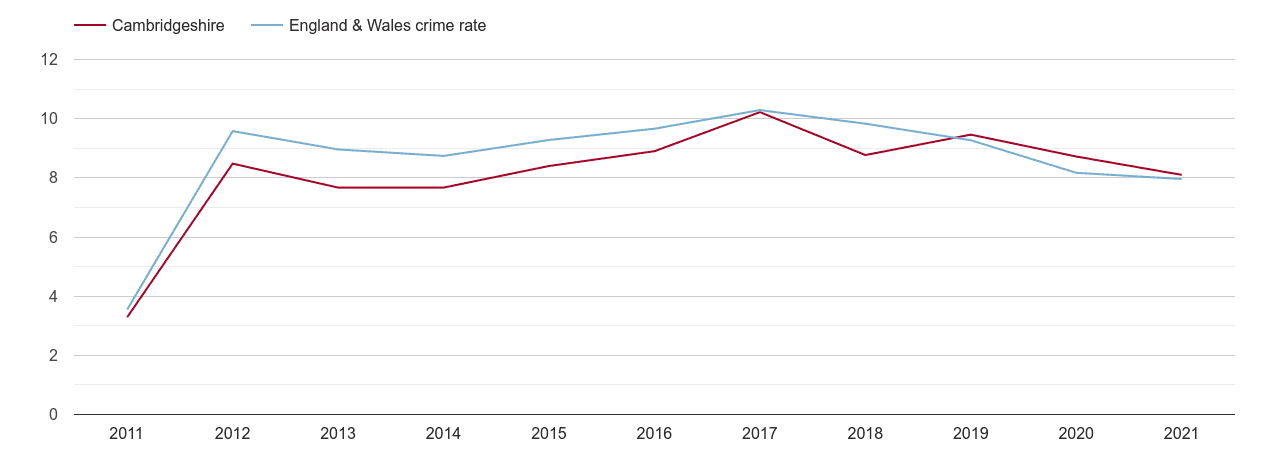 Cambridgeshire criminal damage and arson crime rate