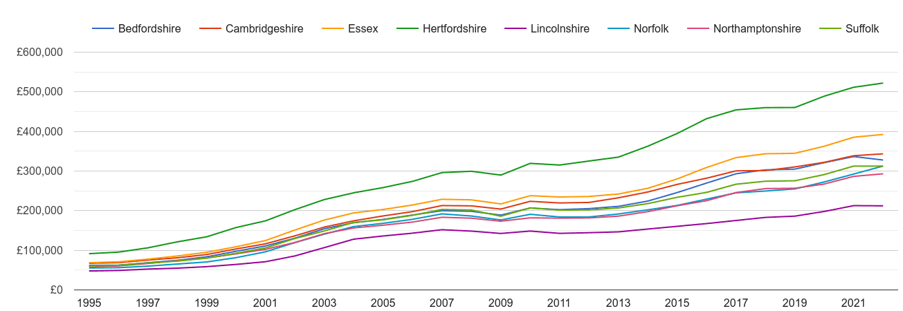Cambridgeshire house prices and nearby counties