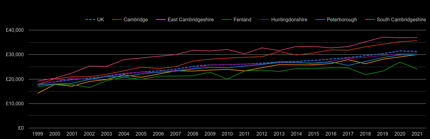 Cambridgeshire median salary by year