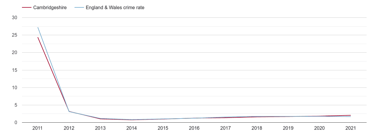 Cambridgeshire other crime rate