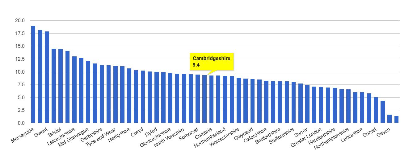 Cambridgeshire public order crime rate rank