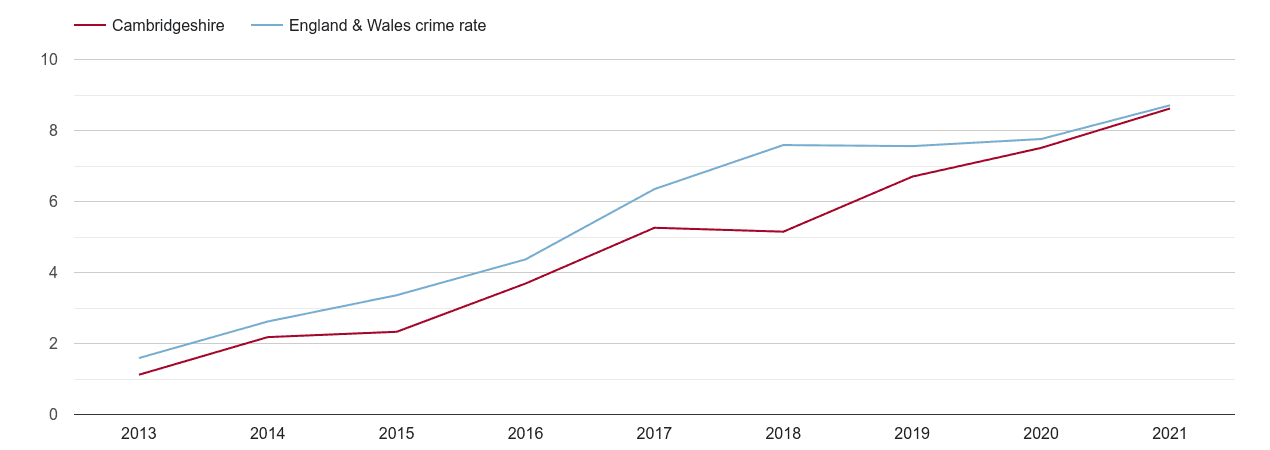 Cambridgeshire public order crime rate