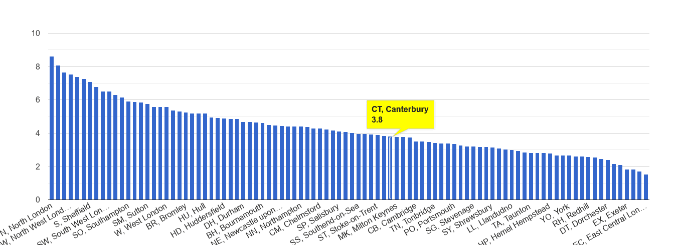 Canterbury burglary crime rate rank