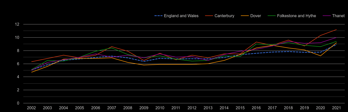 Canterbury house price to earnings ratio history