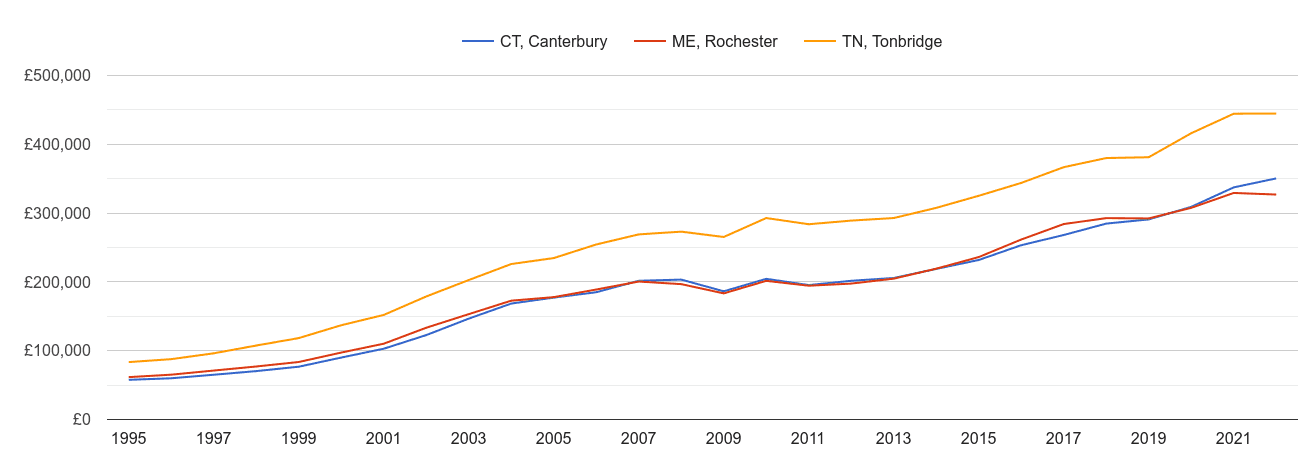 Canterbury house prices and nearby areas