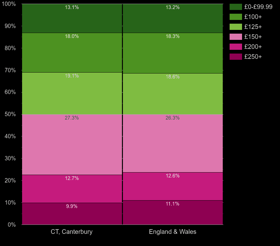 Canterbury houses by heating cost per room