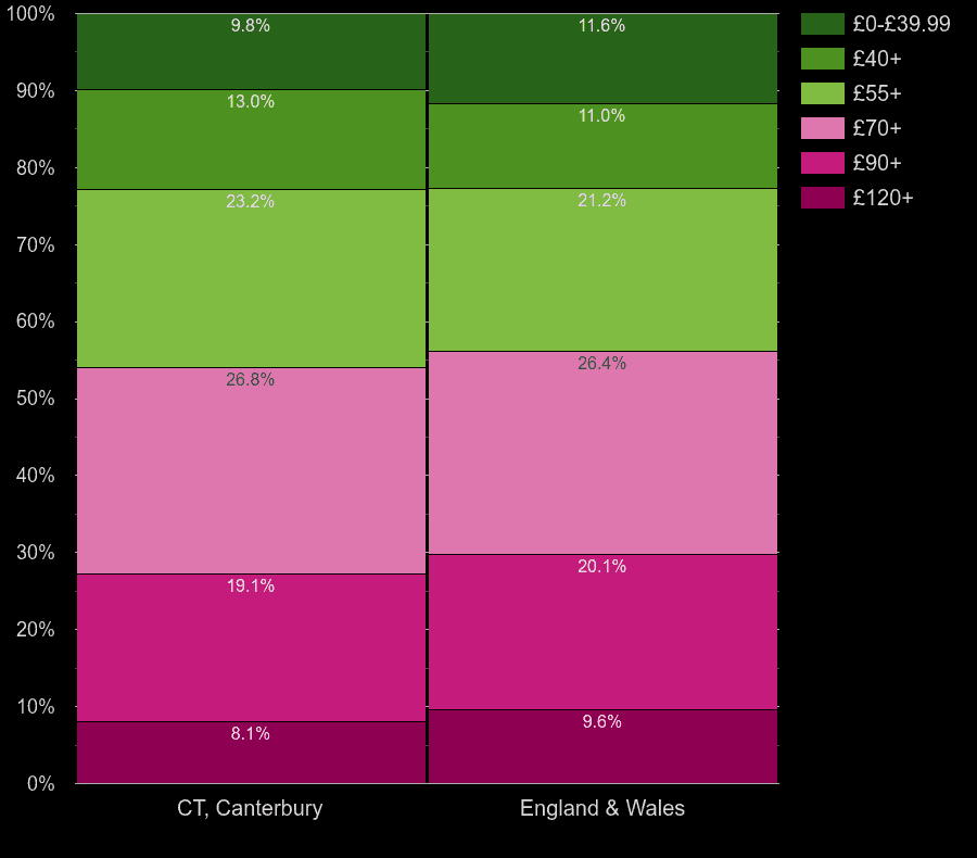Canterbury houses by heating cost per square meters