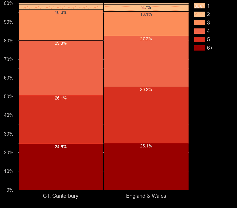 Canterbury houses by number of heated rooms