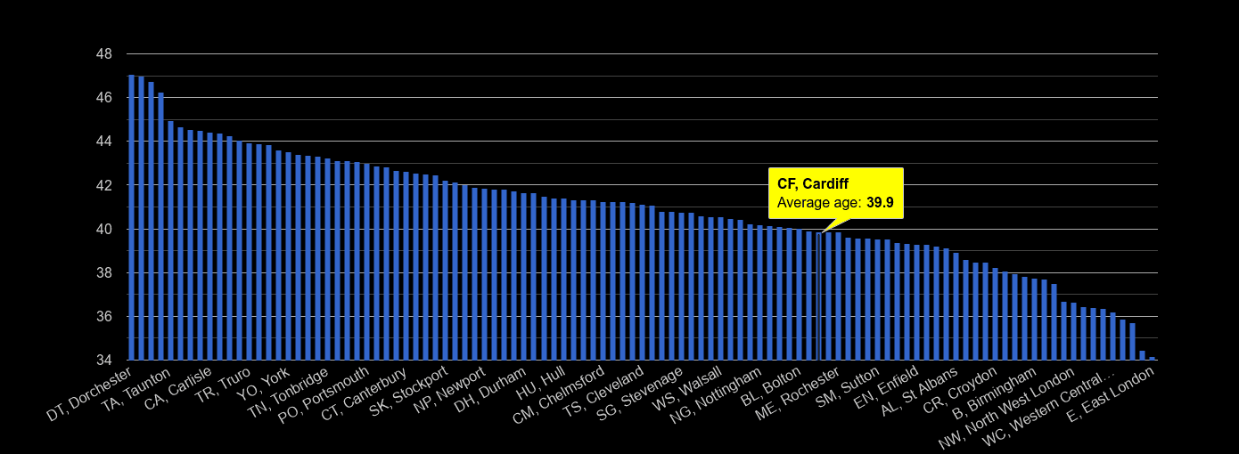 Cardiff average age rank by year