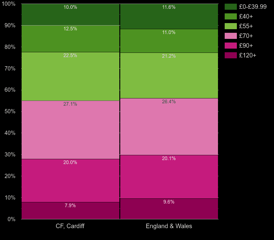 Cardiff houses by heating cost per square meters
