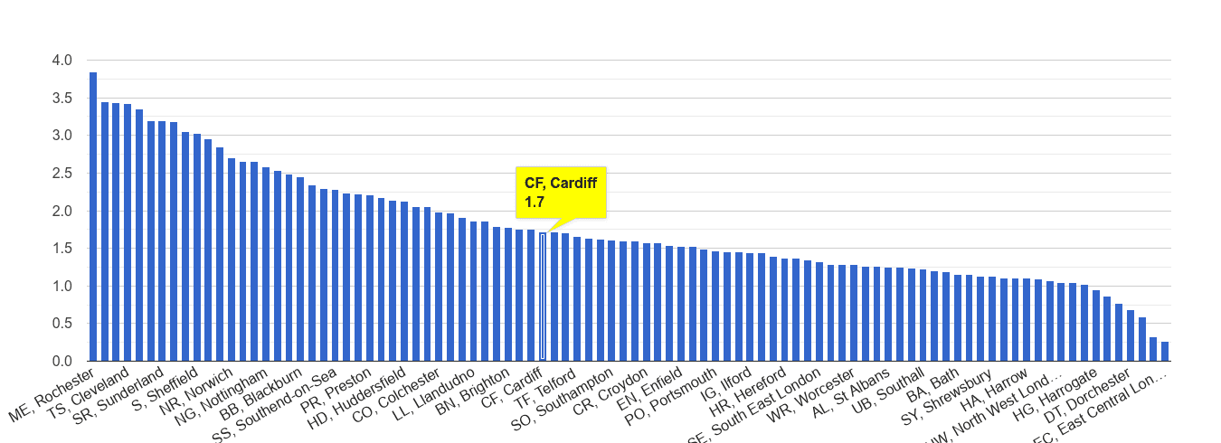 Cardiff other crime rate rank