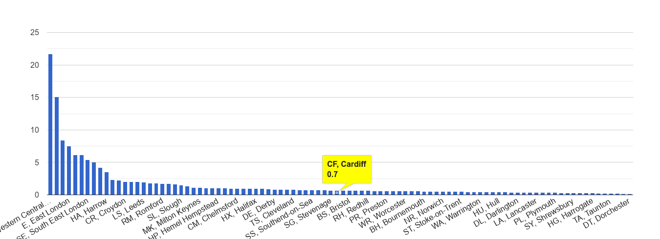 Cardiff theft from the person crime rate rank