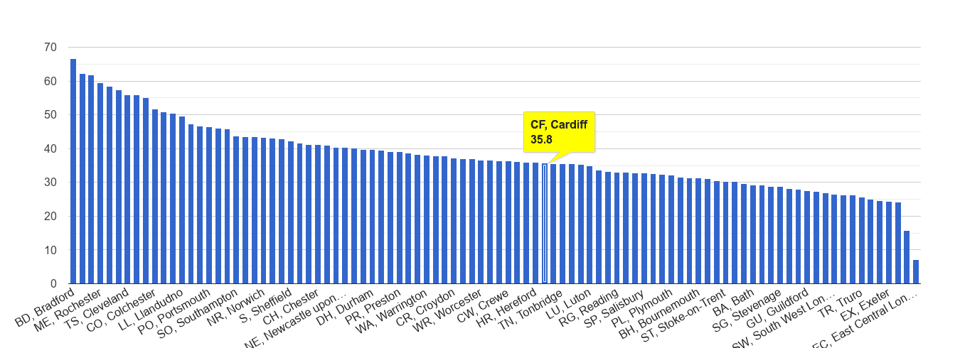 Cardiff violent crime rate rank