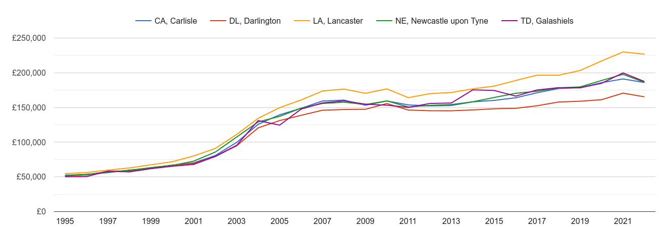 Carlisle house prices and nearby areas