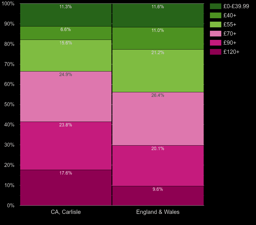 Carlisle houses by heating cost per square meters