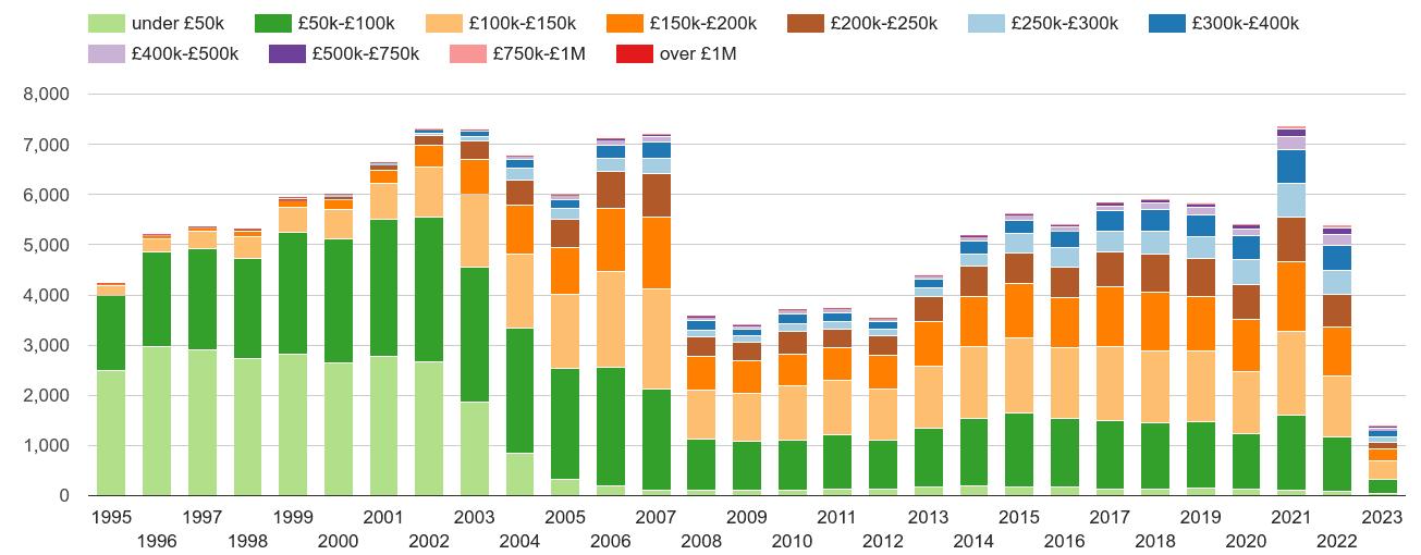 Carlisle property sales volumes