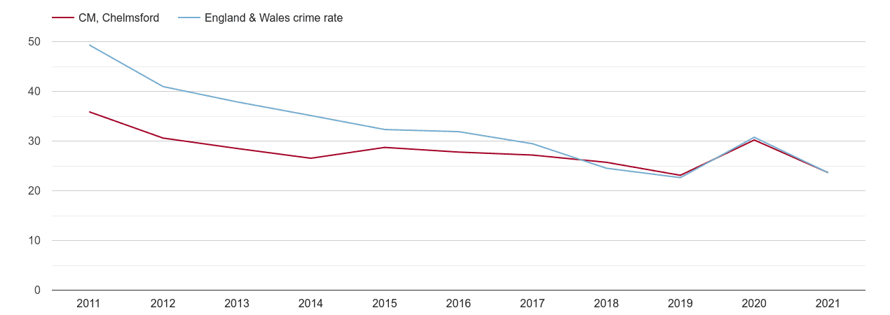 Chelmsford antisocial behaviour crime rate
